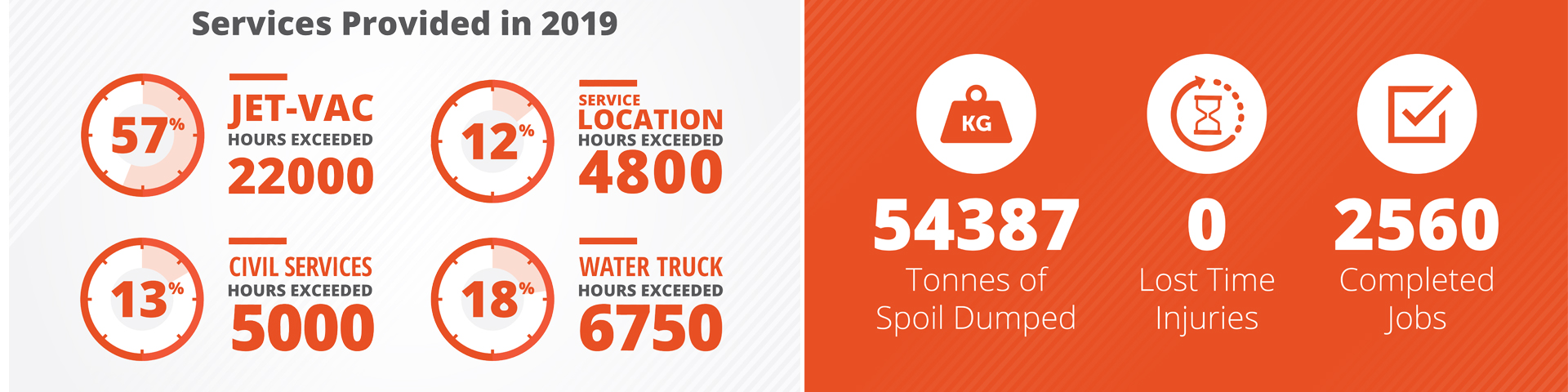 stats on our services for 2019